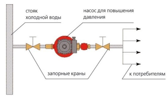 насос для повышения давления воды - схема установки